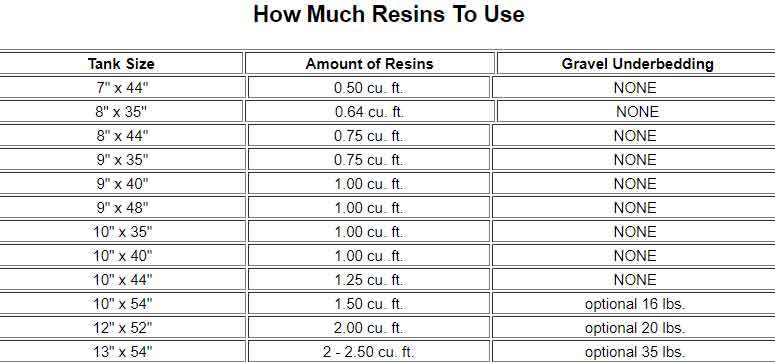 How much resin to use - resin chart