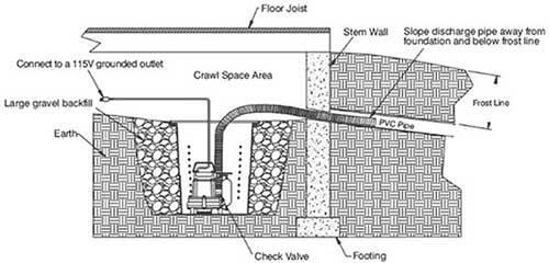 Installing a Crawl Space Sump Pump