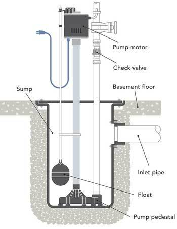 Pedestal Sump Pump installation